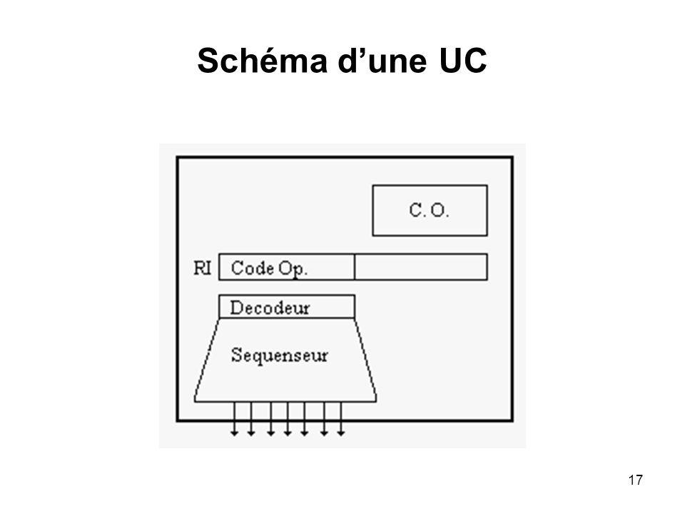 Schéma d'une UC