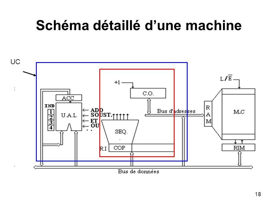 Schéma détaillé d'une machine