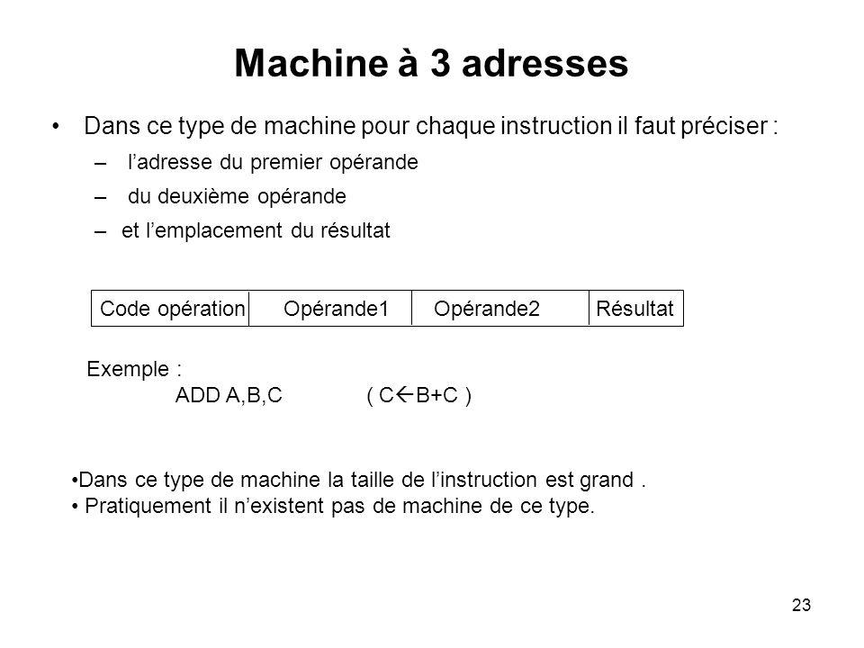 Code opération Opérande1 Opérande2 Résultat