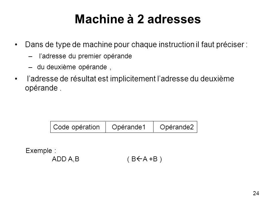 Code opération Opérande1 Opérande2