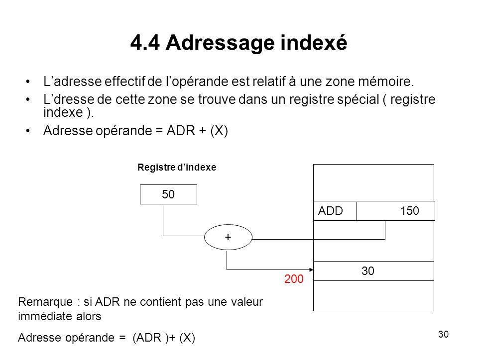 4.4 Adressage indexé L'adresse effectif de l'opérande est relatif à une zone mémoire.