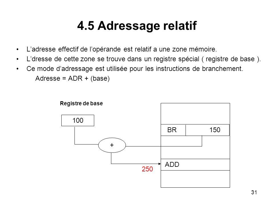 4.5 Adressage relatif L'adresse effectif de l'opérande est relatif a une zone mémoire.