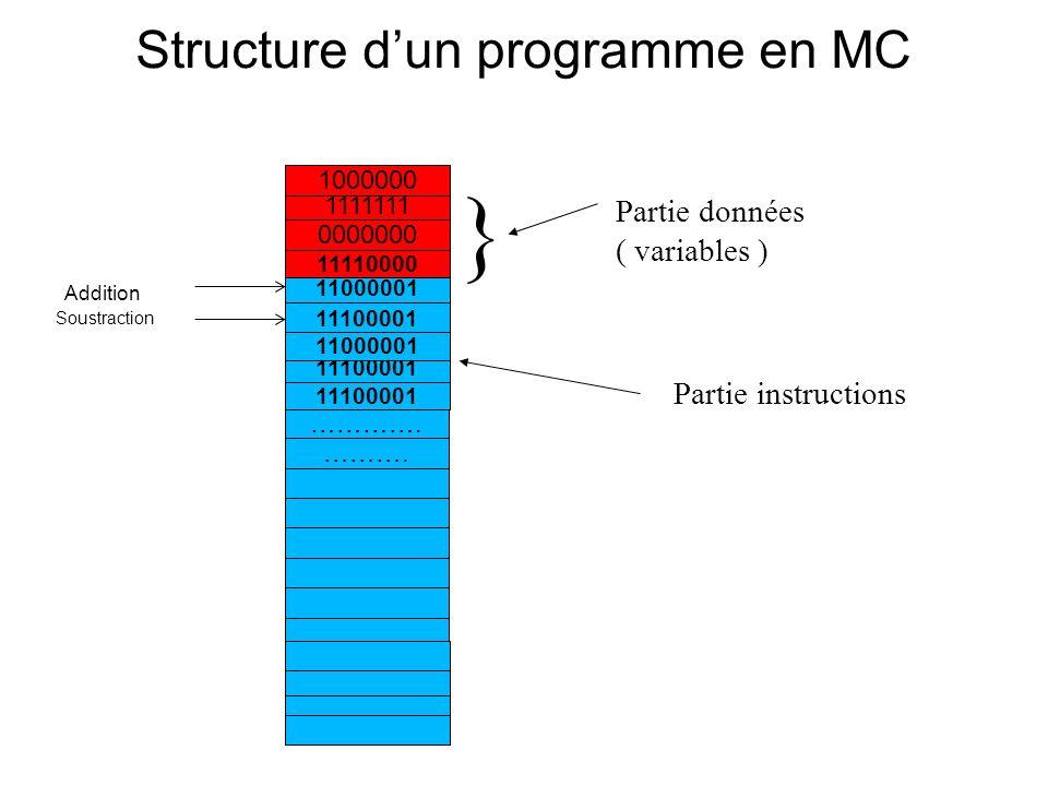 Structure d'un programme en MC