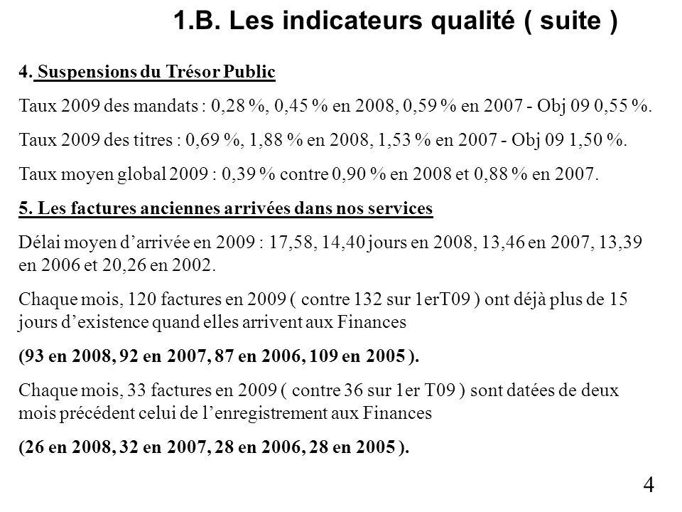 1.B. Les indicateurs qualité ( suite )