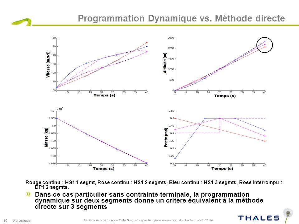 Programmation Dynamique vs. Méthode directe