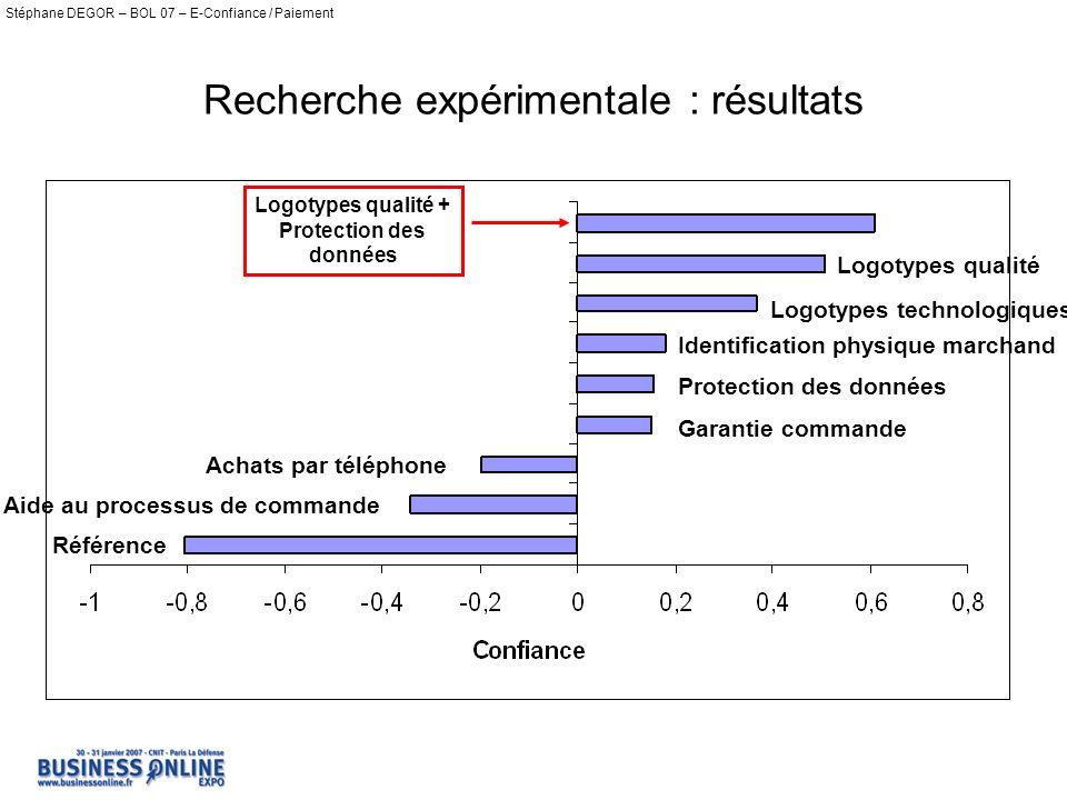 Recherche expérimentale : résultats