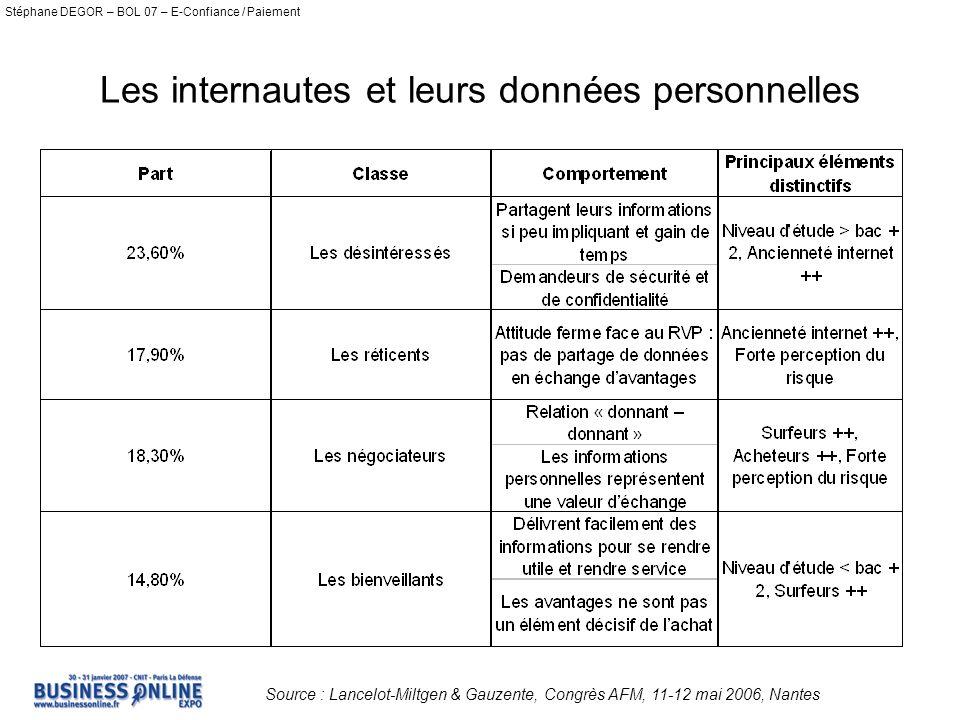 Les internautes et leurs données personnelles