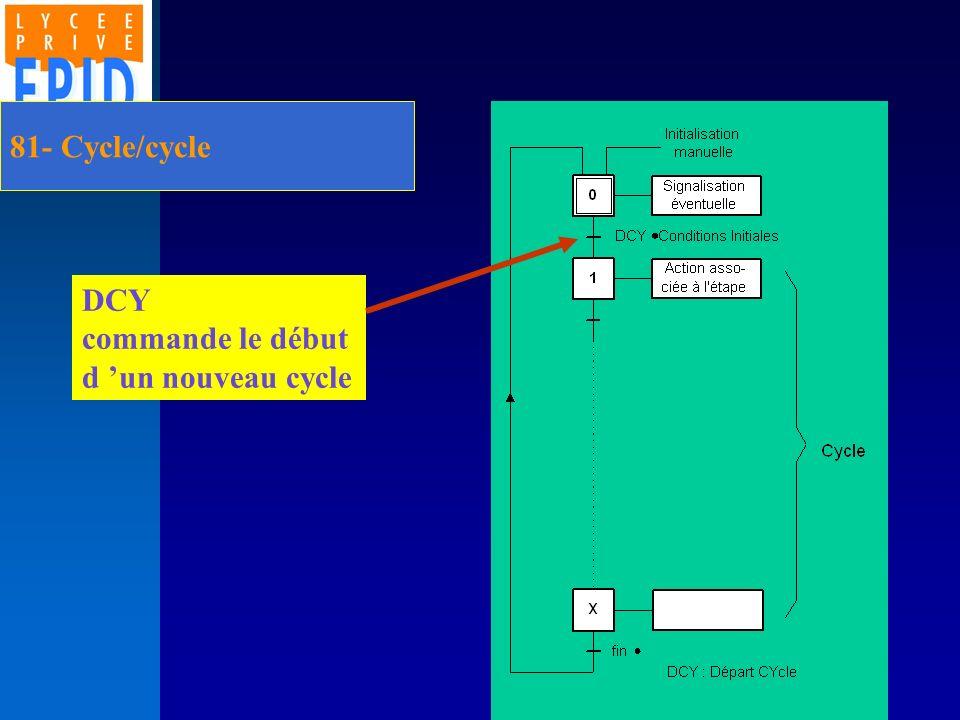 81- Cycle/cycle DCY commande le début d 'un nouveau cycle