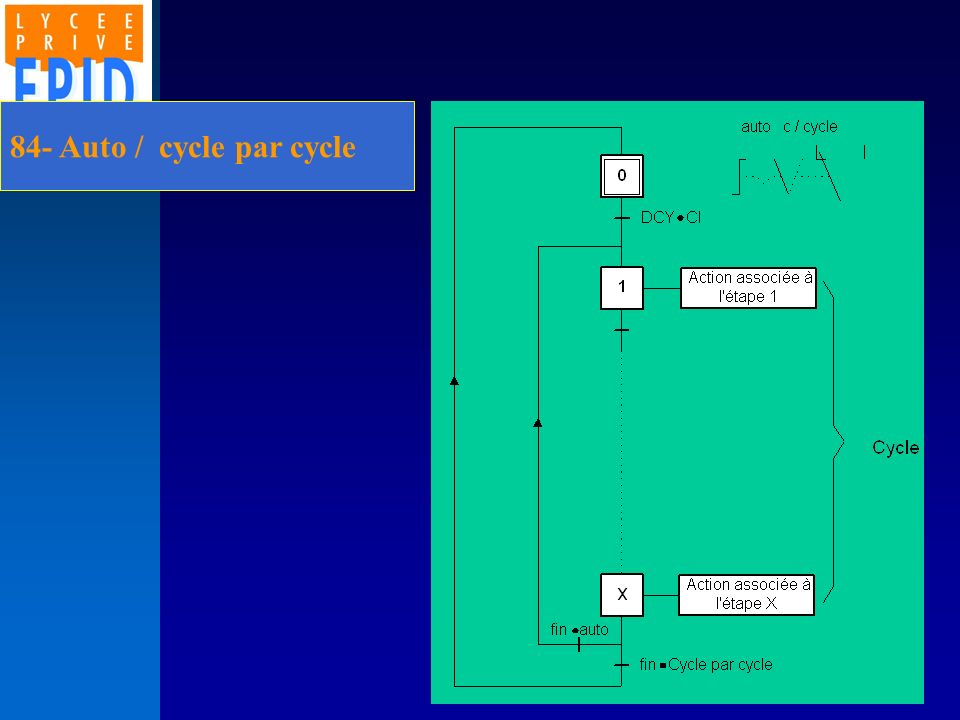 8- Mode de marche 84- Auto / cycle par cycle