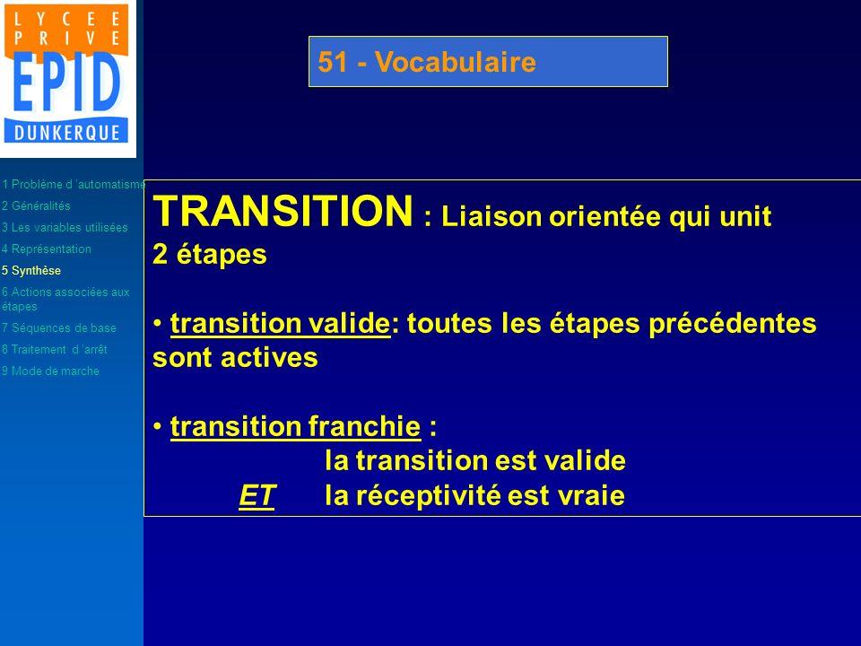 TRANSITION : Liaison orientée qui unit