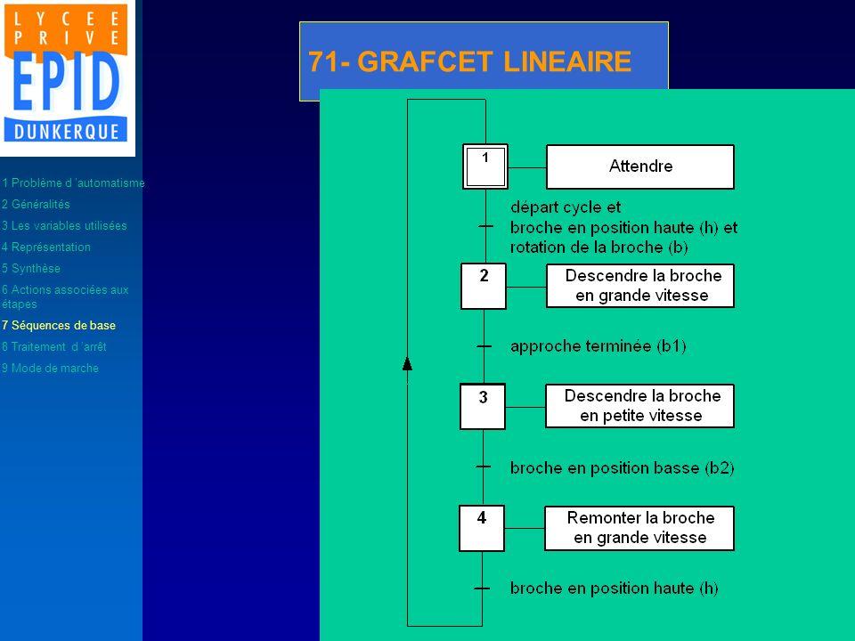 71- GRAFCET LINEAIRE 1 Problème d 'automatisme 2 Généralités
