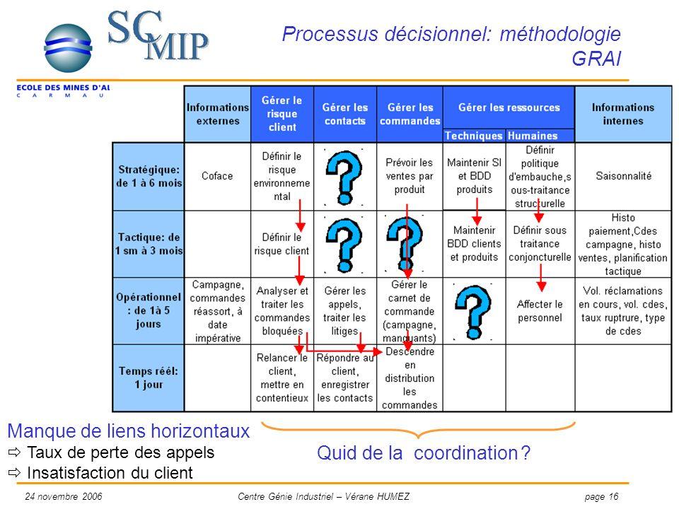 Processus décisionnel: méthodologie GRAI