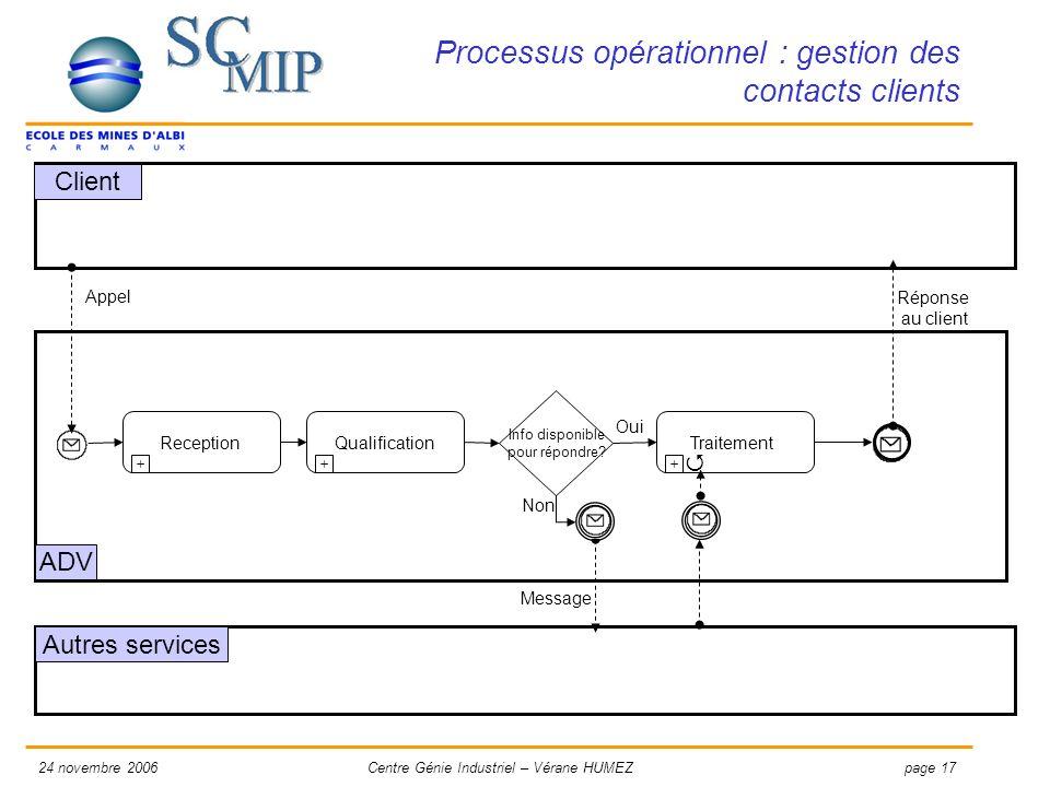 Processus opérationnel : gestion des contacts clients