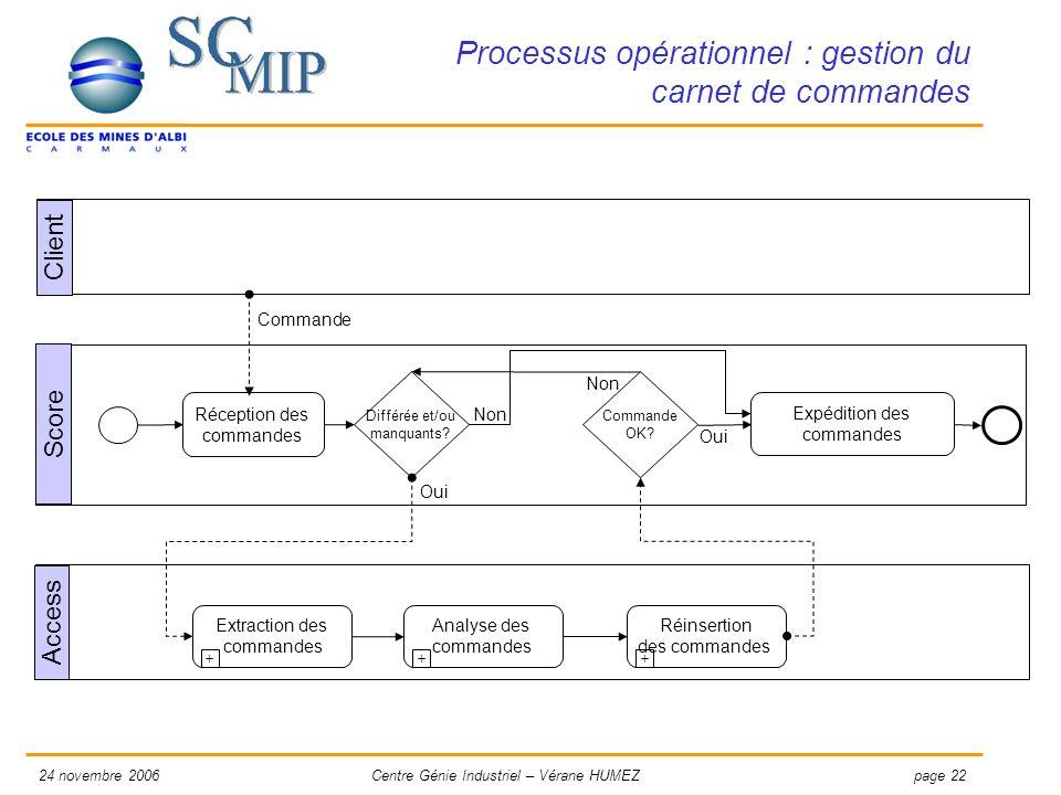 Processus opérationnel : gestion du carnet de commandes