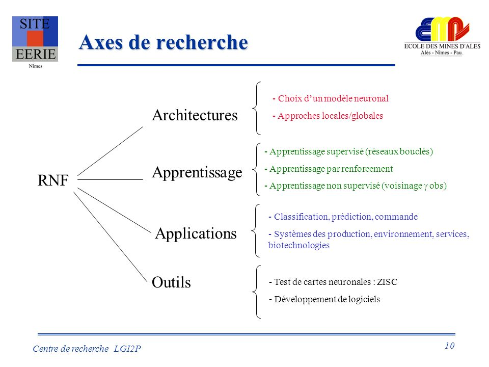 Axes de recherche Architectures Apprentissage RNF Applications Outils