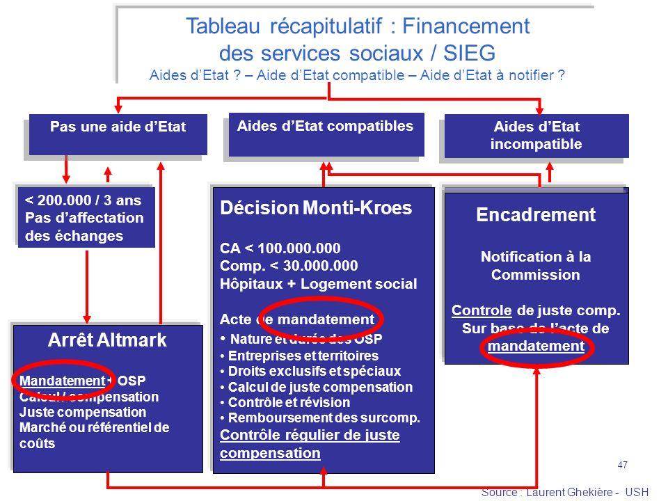 Tableau récapitulatif : Financement des services sociaux / SIEG
