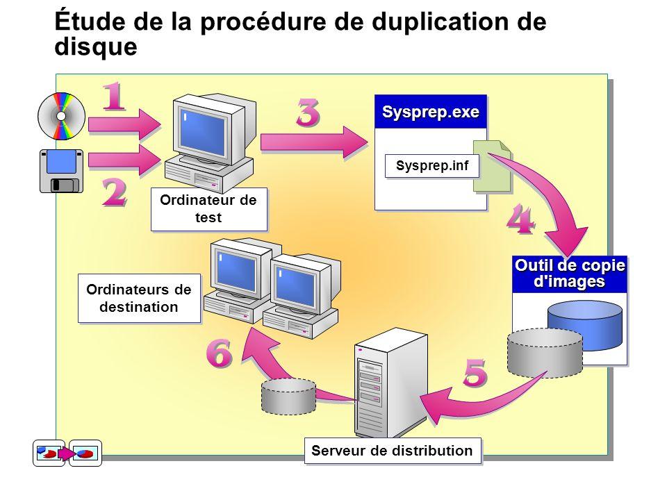Étude de la procédure de duplication de disque