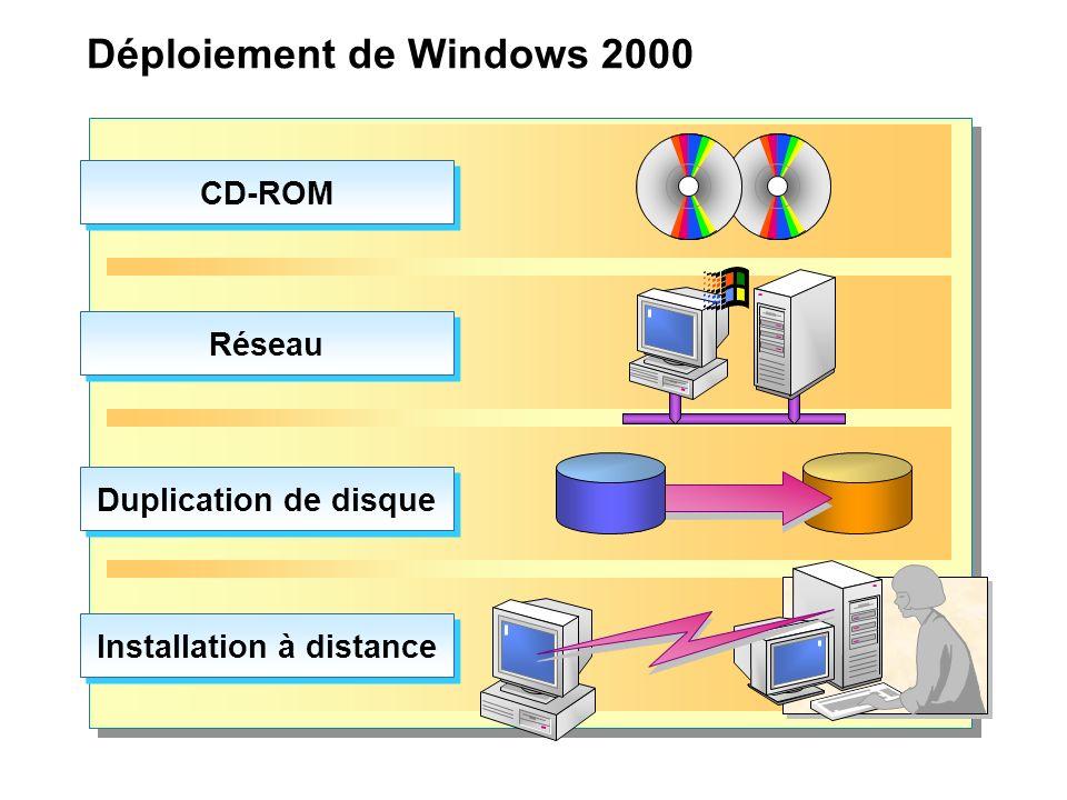 Déploiement de Windows 2000