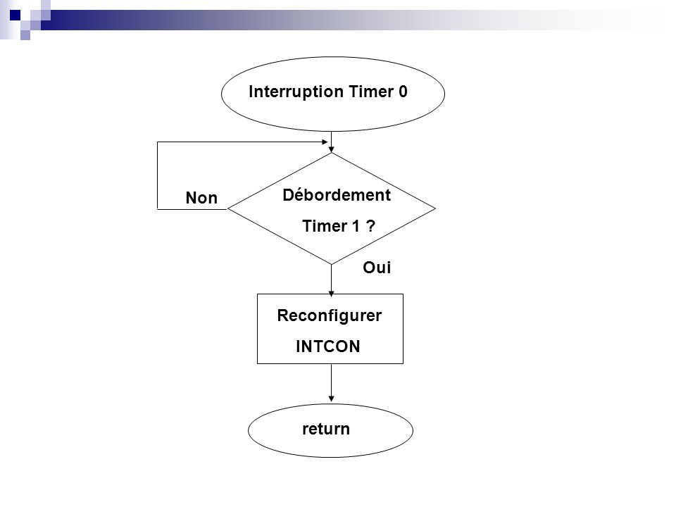 Interruption Timer 0 Non Débordement Timer 1 Oui Reconfigurer INTCON return