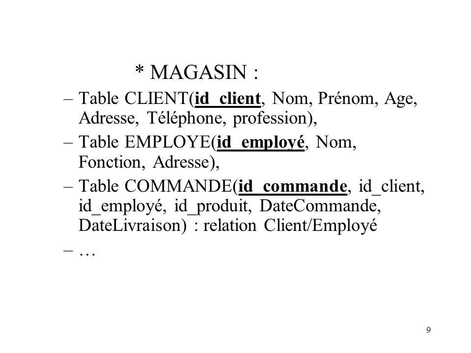* MAGASIN : Table CLIENT(id_client, Nom, Prénom, Age, Adresse, Téléphone, profession), Table EMPLOYE(id_employé, Nom, Fonction, Adresse),