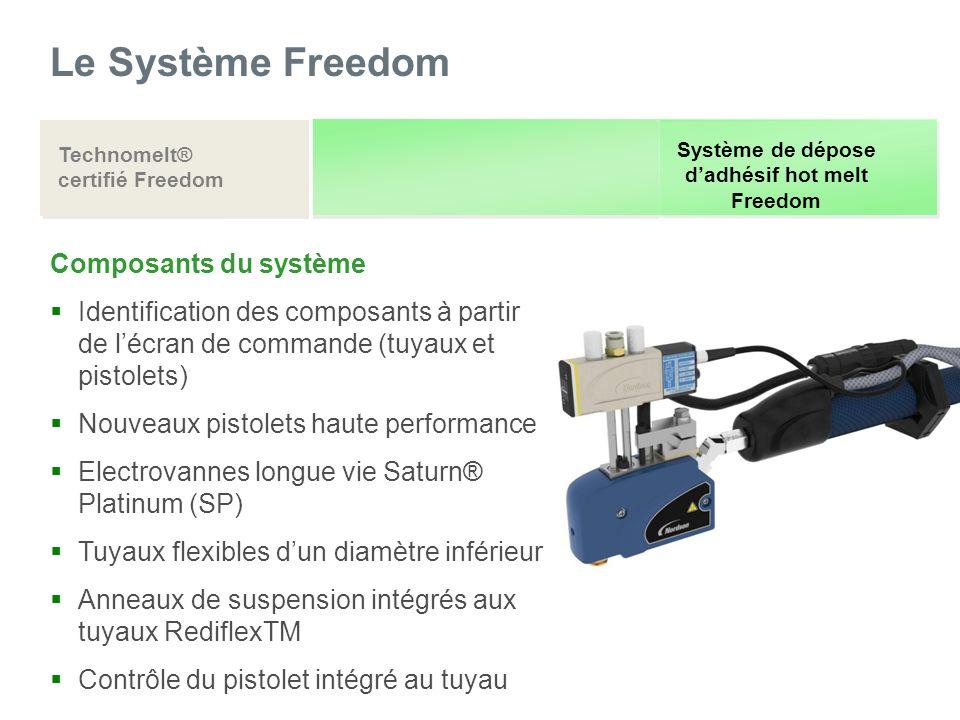Le Système Freedom Composants du système