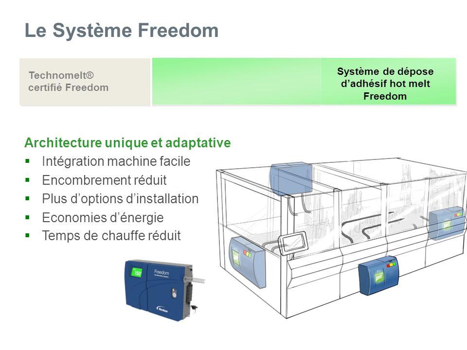 Le Système Freedom Architecture unique et adaptative