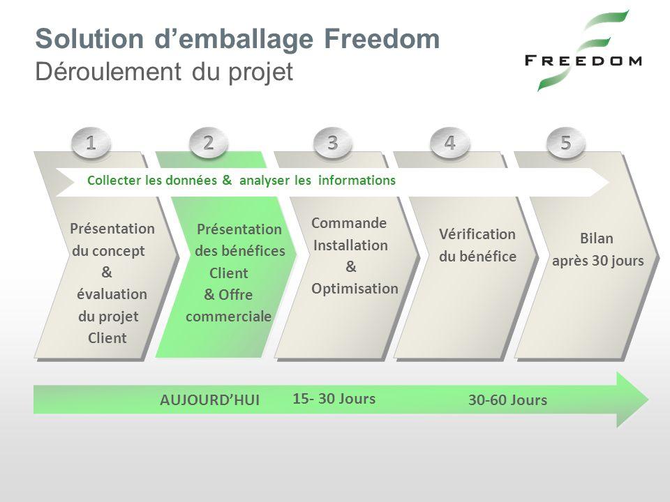 Solution d'emballage Freedom Déroulement du projet
