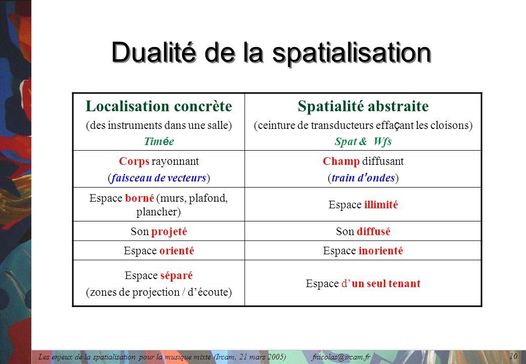 Dualité de la spatialisation