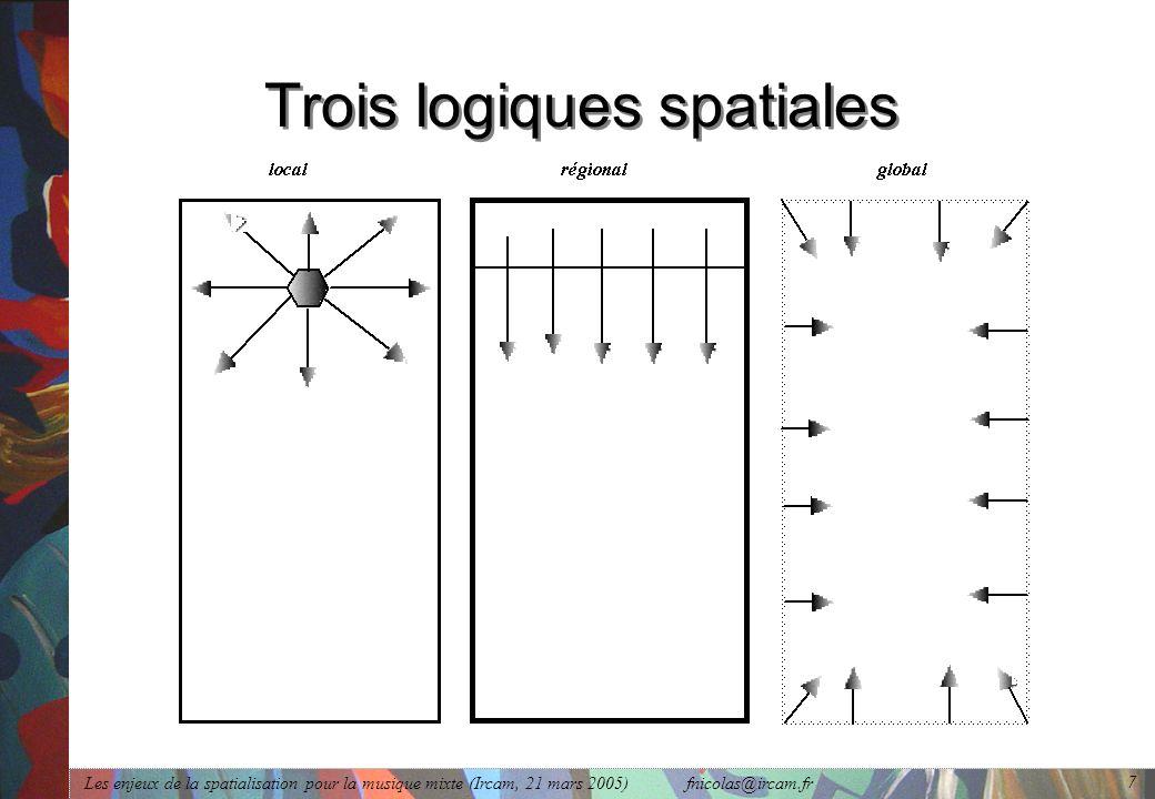 Trois logiques spatiales