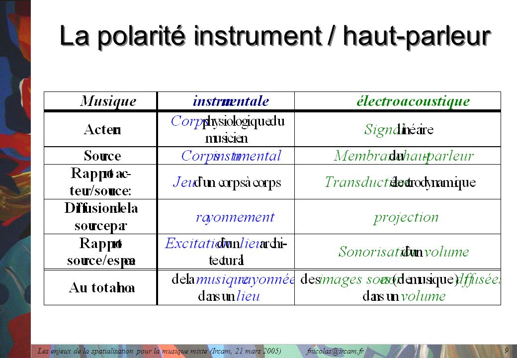 La polarité instrument / haut-parleur