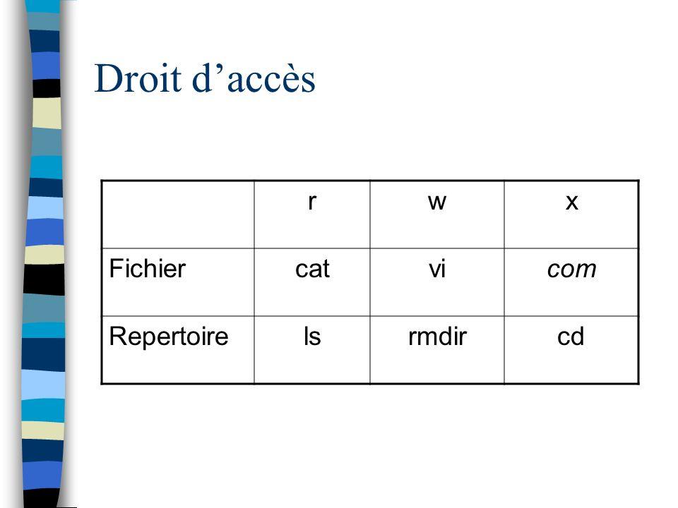 Droit d'accès r w x Fichier cat vi com Repertoire ls rmdir cd