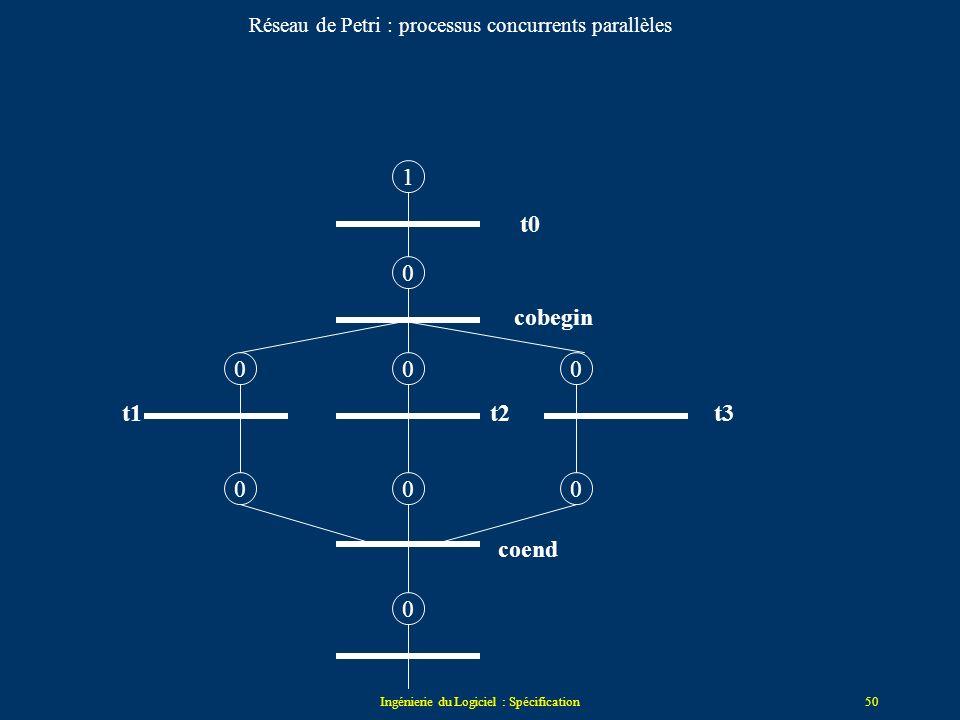 Réseau de Petri : processus concurrents parallèles