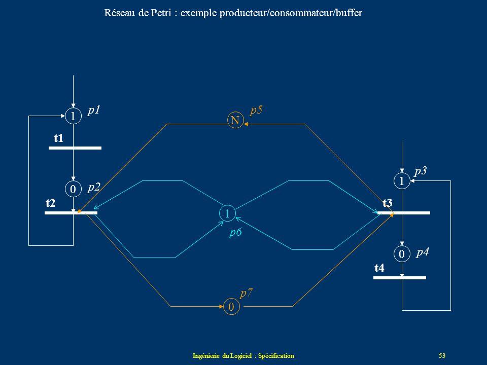 Réseau de Petri : exemple producteur/consommateur/buffer