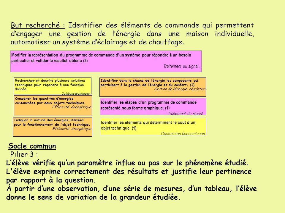L'élève vérifie qu'un paramètre influe ou pas sur le phénomène étudié.