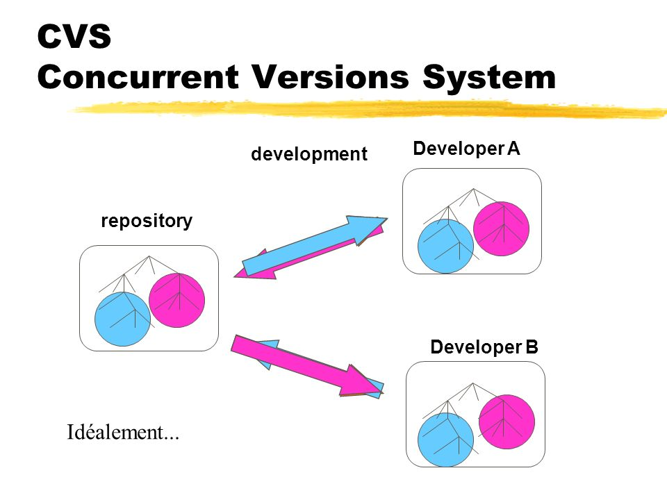 CVS Concurrent Versions System