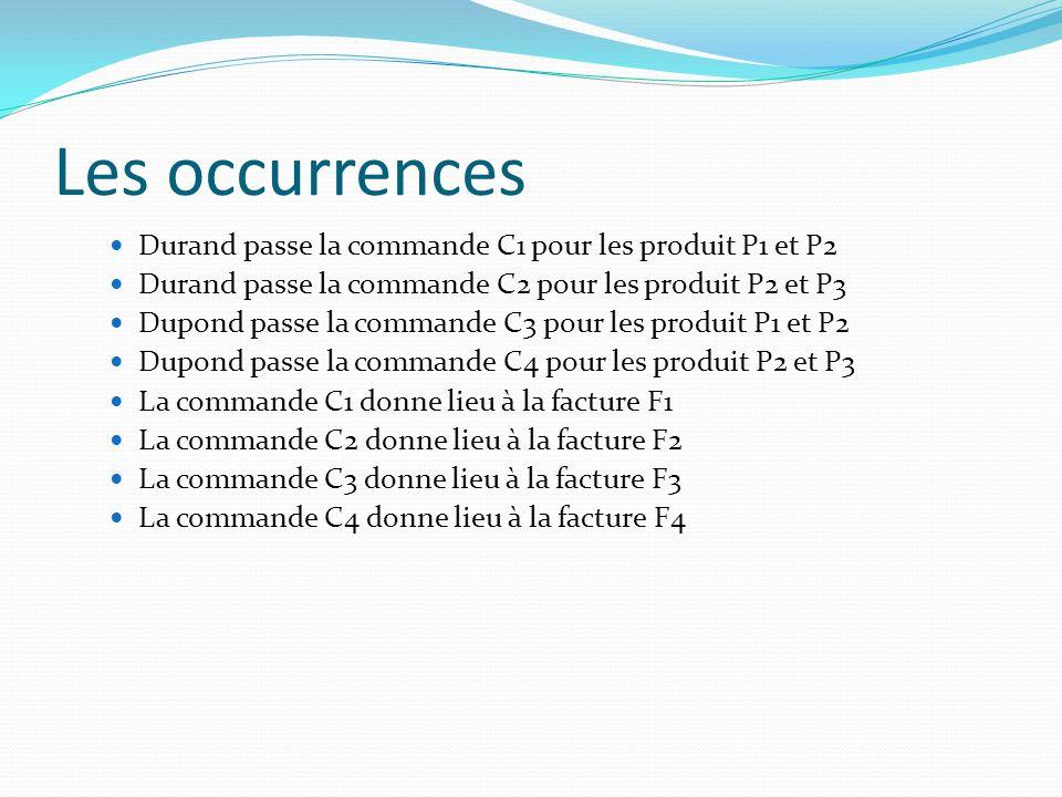 Les occurrences Durand passe la commande C1 pour les produit P1 et P2