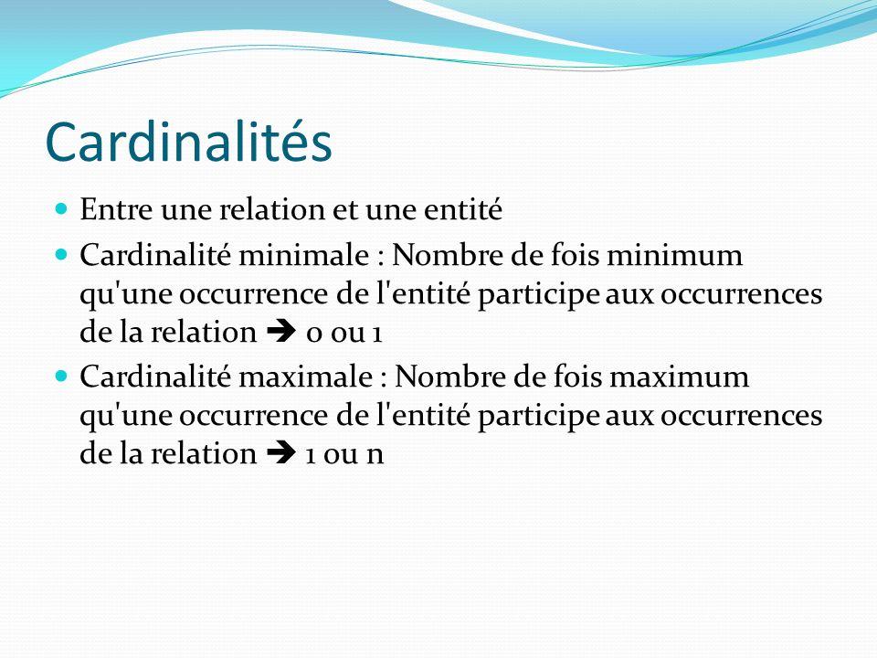Cardinalités Entre une relation et une entité