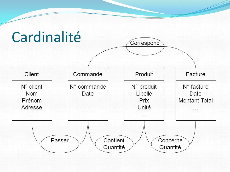 Cardinalité Correspond N° client Nom Prénom Adresse … Client Commande
