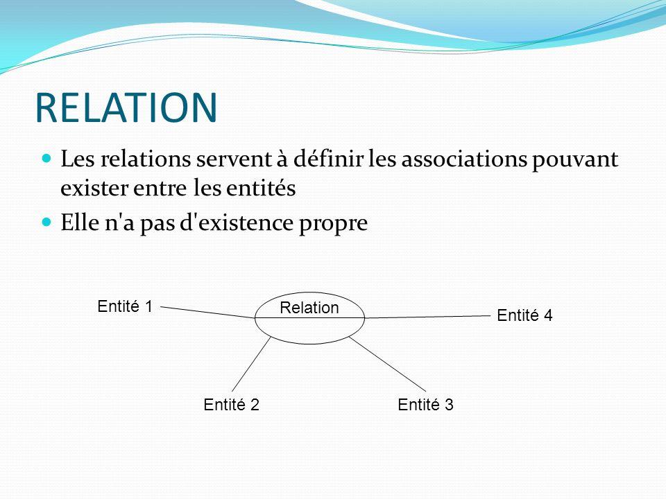 RELATION Les relations servent à définir les associations pouvant exister entre les entités. Elle n a pas d existence propre.