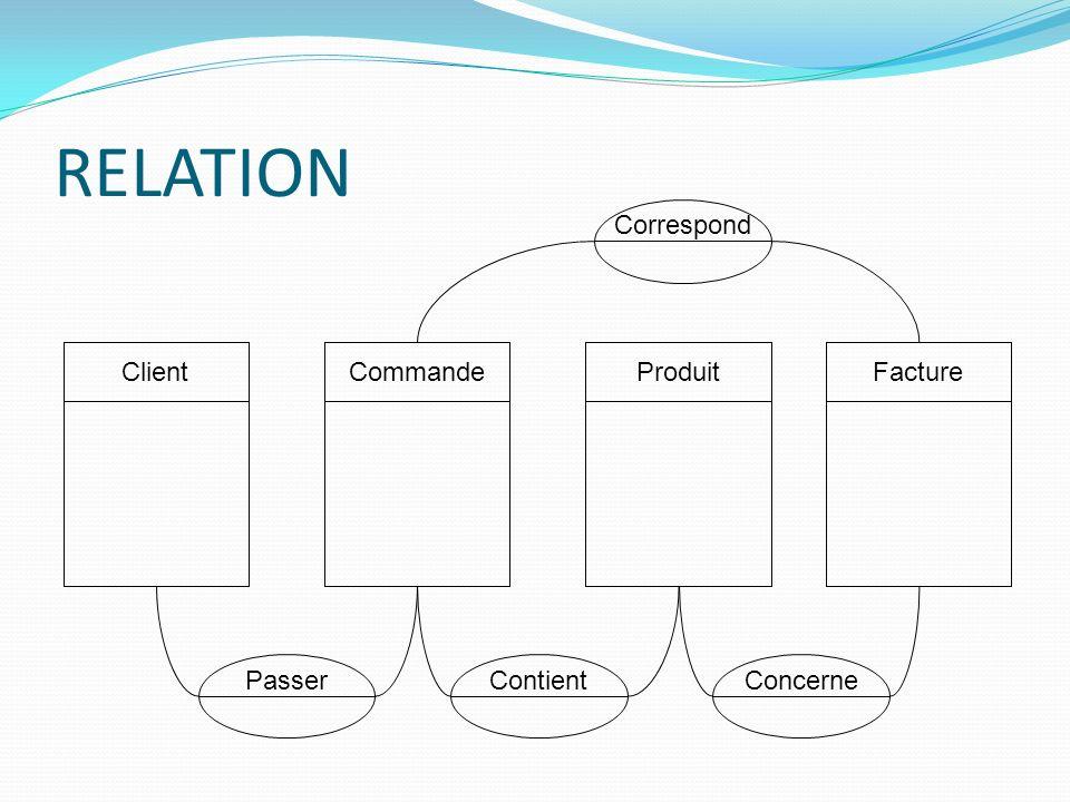 RELATION Correspond Client Commande Produit Facture Passer Contient