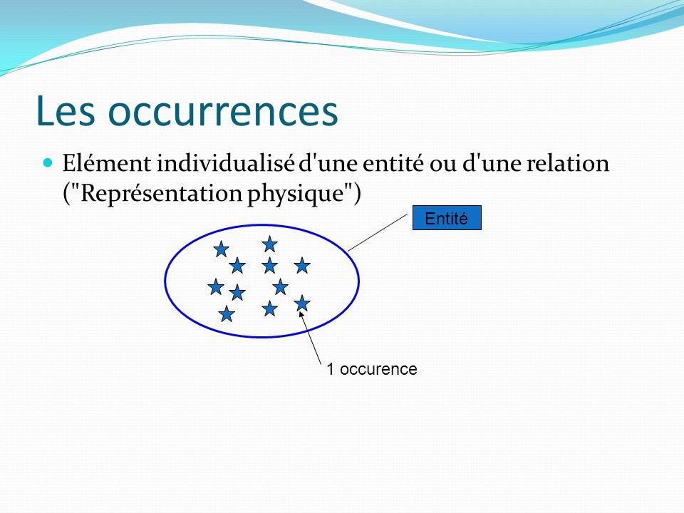 Les occurrences Elément individualisé d une entité ou d une relation ( Représentation physique ) Entité.