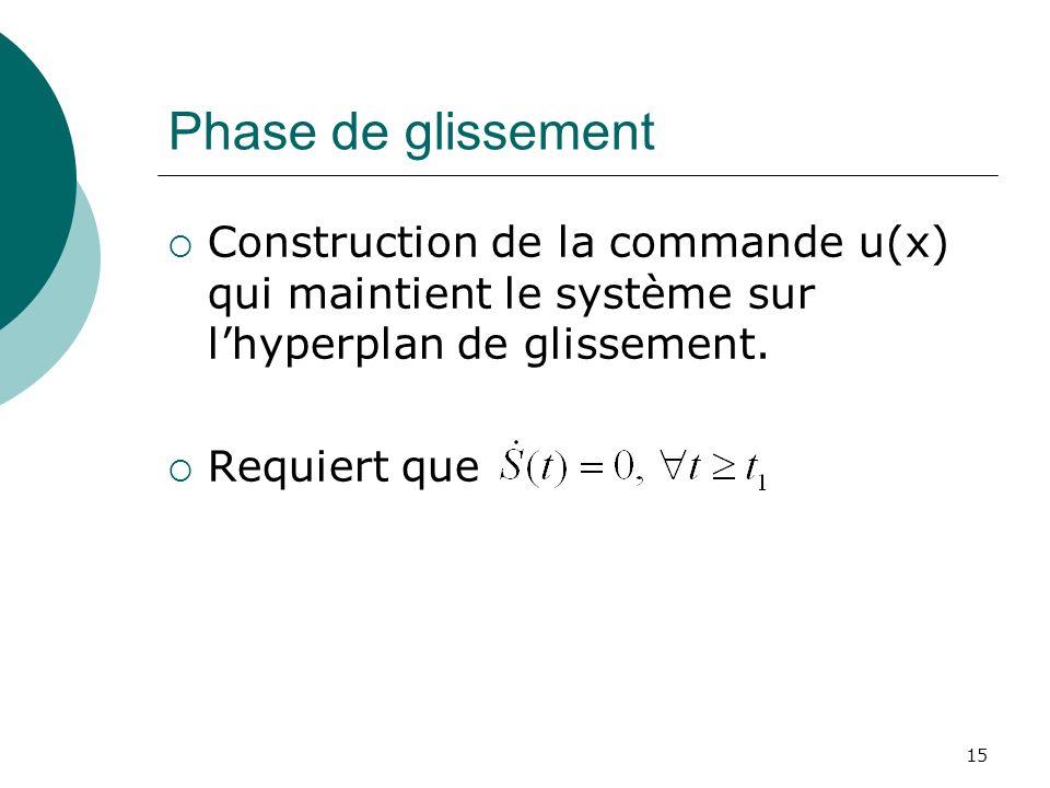 Phase de glissement Construction de la commande u(x) qui maintient le système sur l'hyperplan de glissement.
