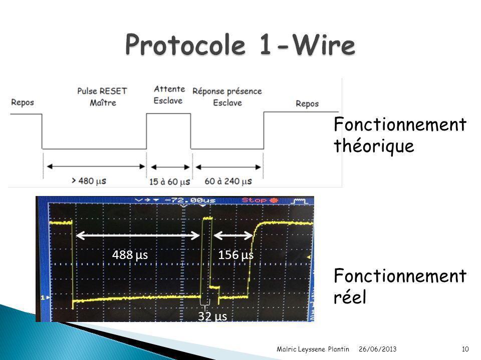Protocole 1-Wire Fonctionnement théorique Fonctionnement réel 488 µs