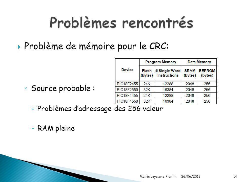 Problèmes rencontrés Problème de mémoire pour le CRC: