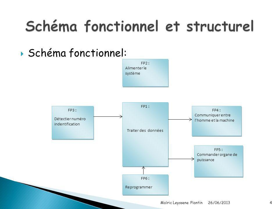 Schéma fonctionnel et structurel