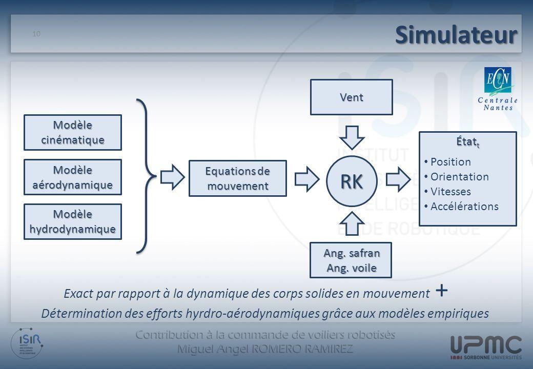 Simulateur Vent. Modèle. cinématique. aérodynamique. hydrodynamique. Étatt. Position. Orientation.