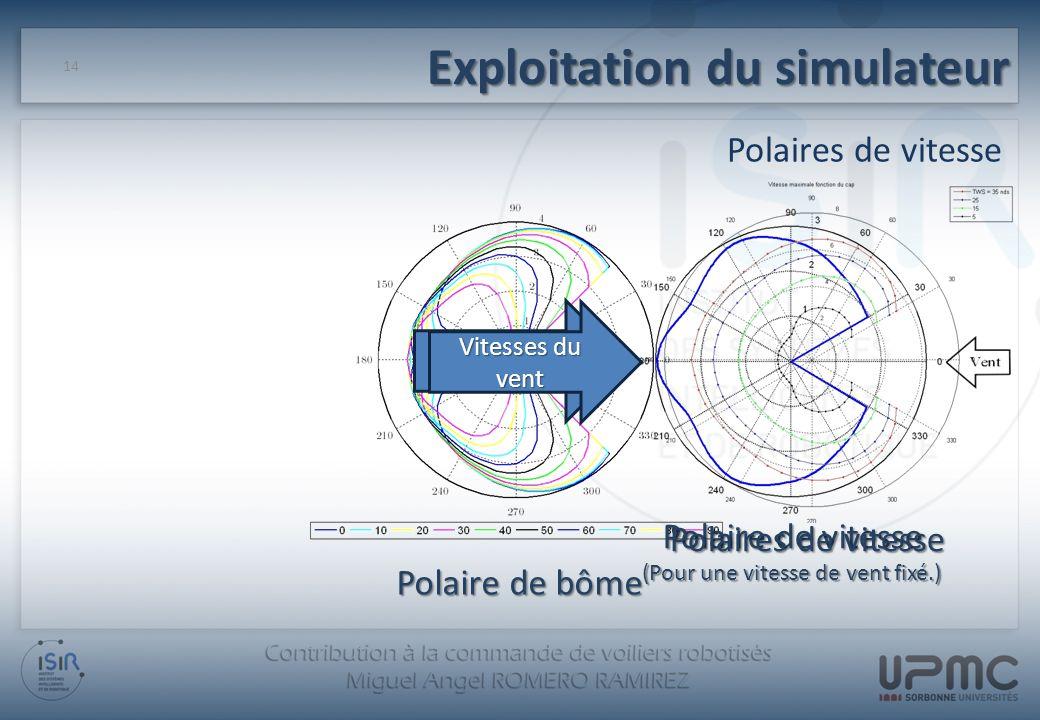 Exploitation du simulateur