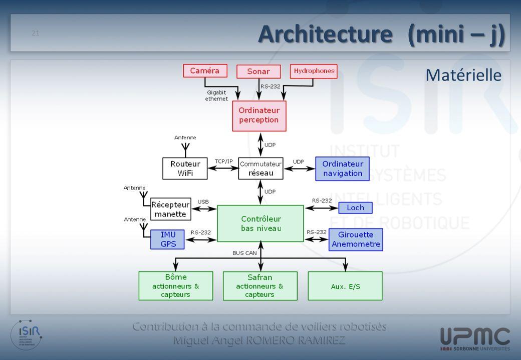 Architecture (mini – j)