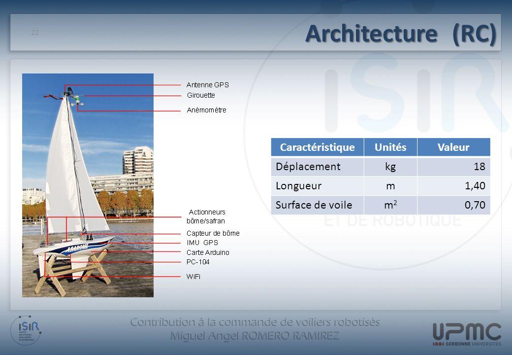 Architecture (RC) Caractéristique Unités Valeur Déplacement kg 18