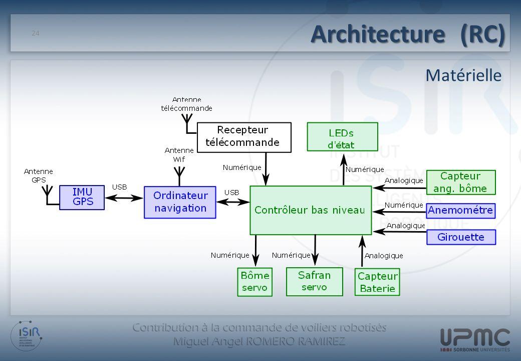 Architecture (RC) Matérielle
